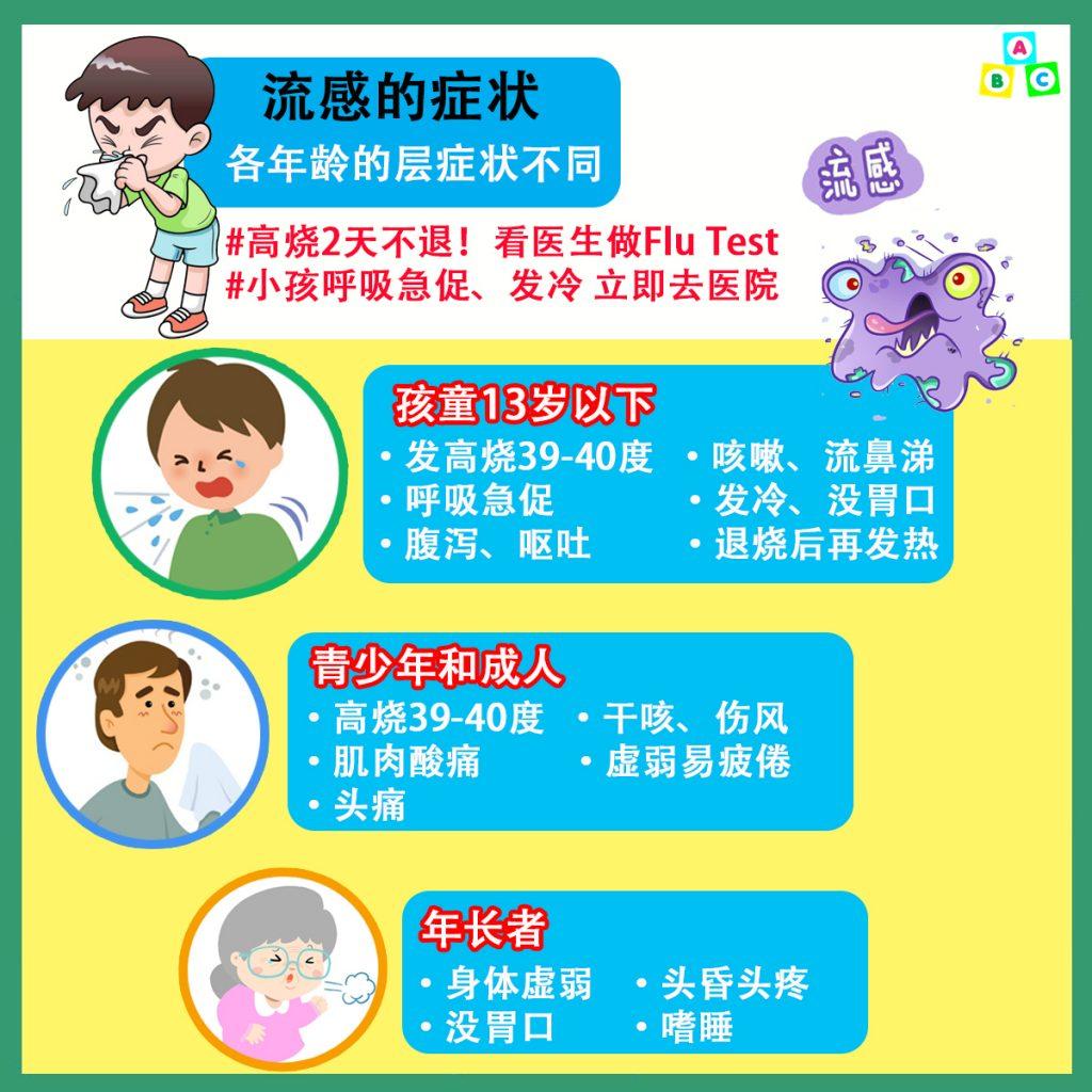 流感的症状与感染群